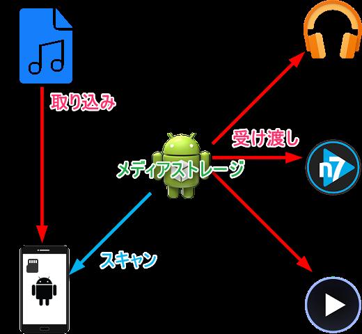 【XMSO】メディアスキャンをホワイトリスト化してバッテリー消費を抑えるモジュール