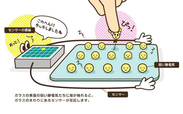 静電容量方式の仕組み