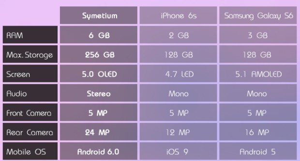 Symetium vs iPhone 6s vs Galaxy S6